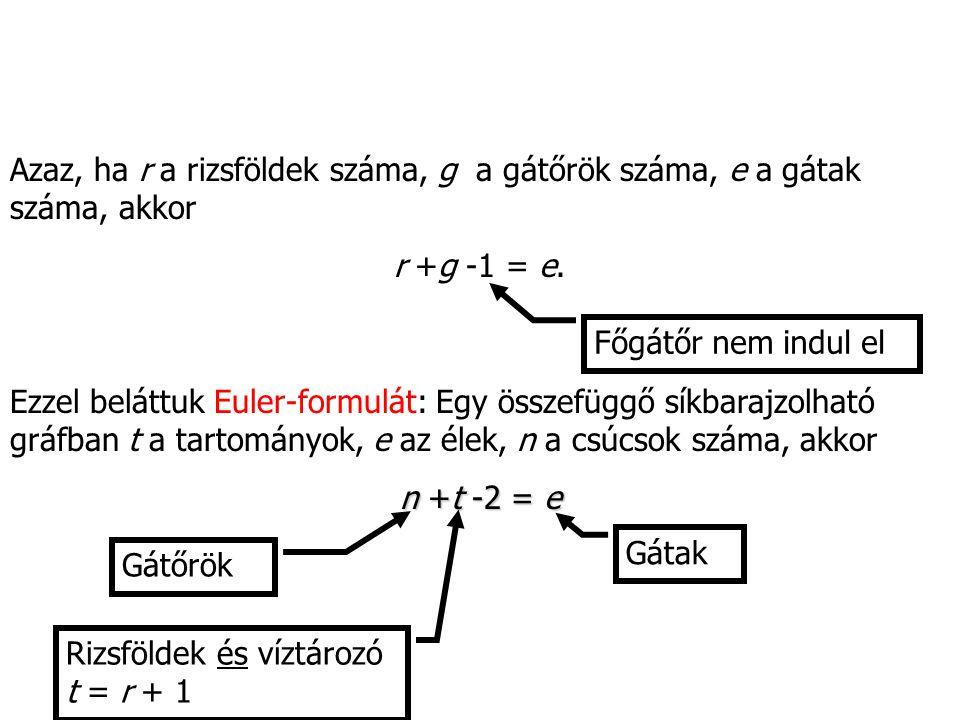 Azaz, ha r a rizsföldek száma, g a gátőrök száma, e a gátak száma, akkor r +g -1 = e. Főgátőr nem indul el Ezzel beláttuk Euler-formulát: Egy összefüg
