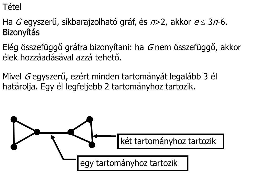 Tétel Ha G egyszerű, síkbarajzolható gráf, és n>2, akkor e  3n-6. Mivel G egyszerű, ezért minden tartományát legalább 3 él határolja. Egy él legfelje