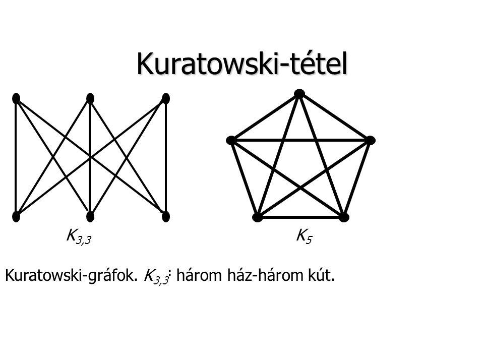 Kuratowski-tétel K 3,3 K5K5 Kuratowski-gráfok. K 3,3 : három ház-három kút.