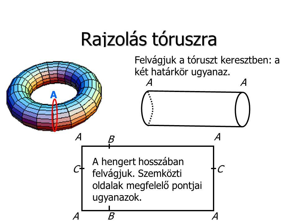Rajzolás tóruszra AA CC Felvágjuk a tóruszt keresztben: a két határkör ugyanaz. A hengert hosszában felvágjuk. Szemközti oldalak megfelelő pontjai ugy