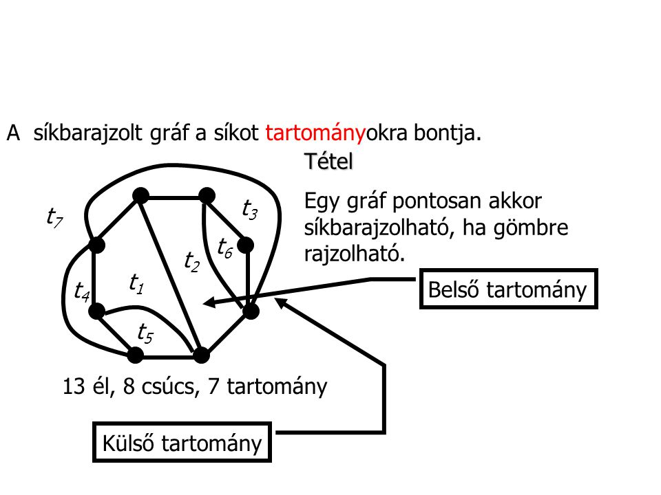 A síkbarajzolt gráf a síkot tartományokra bontja. t1t1 t2t2 t3t3 t4t4 t5t5 t6t6 t7t7 13 él, 8 csúcs, 7 tartomány Tétel Egy gráf pontosan akkor síkbara