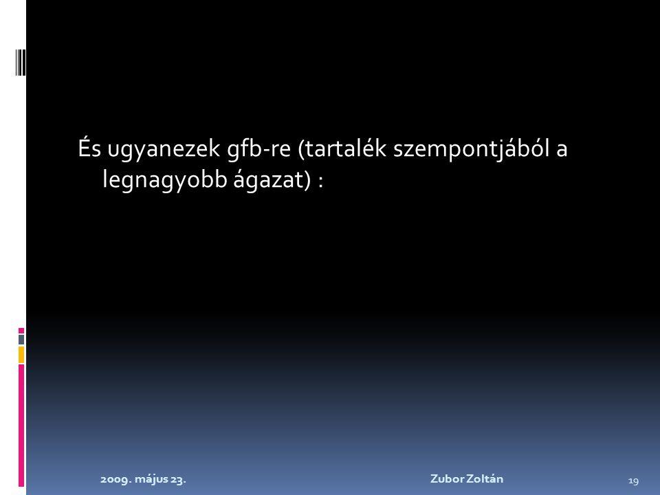 2009. május 23. Zubor Zoltán 19 És ugyanezek gfb-re (tartalék szempontjából a legnagyobb ágazat) :