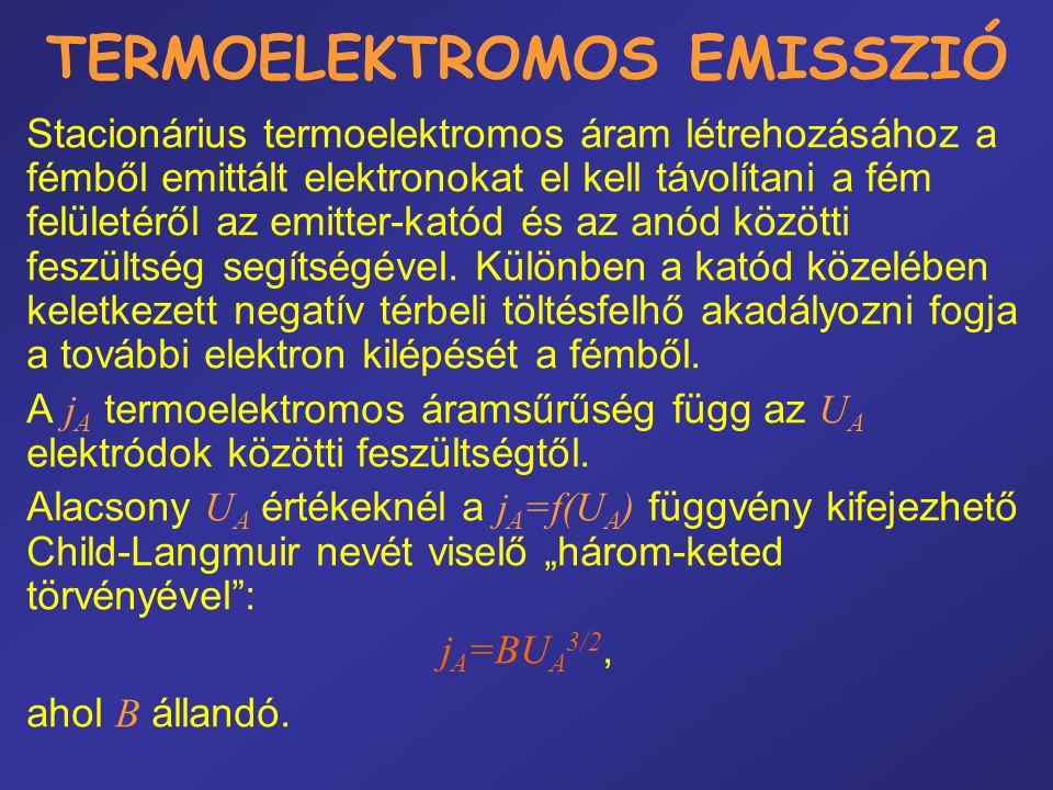 TERMOELEKTROMOS EMISSZIÓ Sík egymástól d távolságra levő elektródák esetén a B=[2 1/2 /(9  )](e/m) 1/2 d -2, ahol e/m az elektron fajlagos töltése.