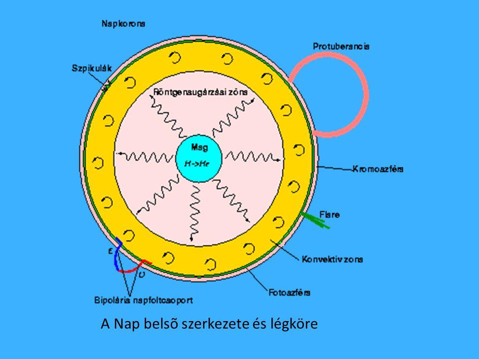 A Nap szerkezete A Nap 1,4 millió km-es átmérõjének kb. 15%-a a mag, ahol az energiatermelés, a hidrogén fúzió zajlik. Az energia a röntgensugárzási z
