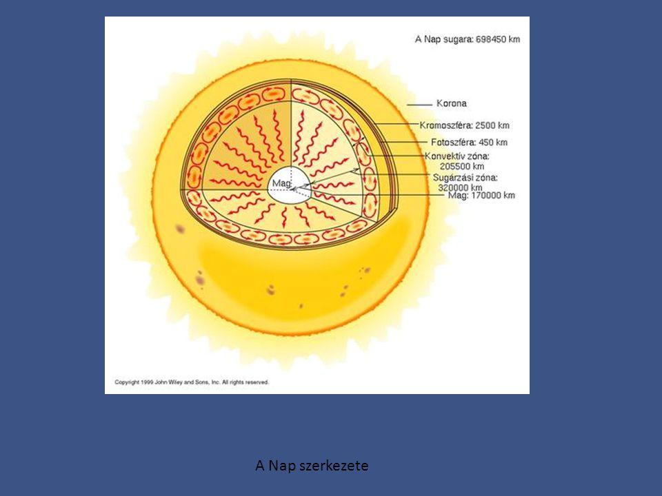 A Nap szerkezete