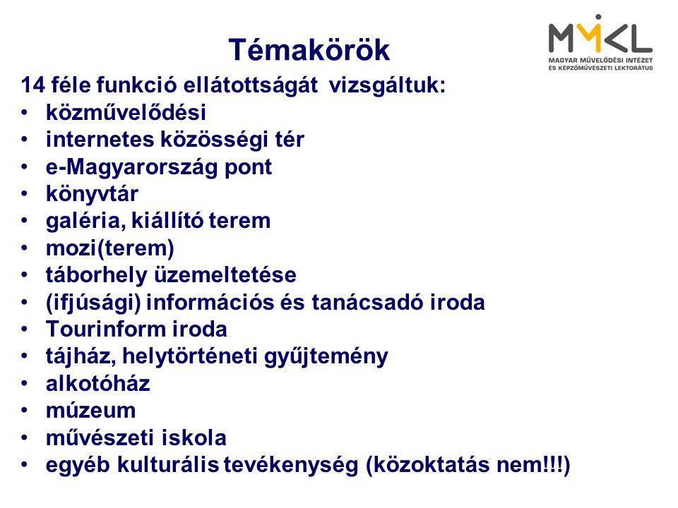 Témakörök 14 féle funkció ellátottságát vizsgáltuk: •közművelődési •internetes közösségi tér •e-Magyarország pont •könyvtár •galéria, kiállító terem •