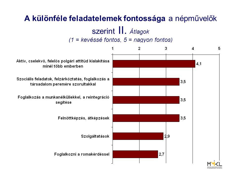 A különféle feladatelemek fontossága a népművelők szerint II. Átlagok (1 = kevéssé fontos, 5 = nagyon fontos)