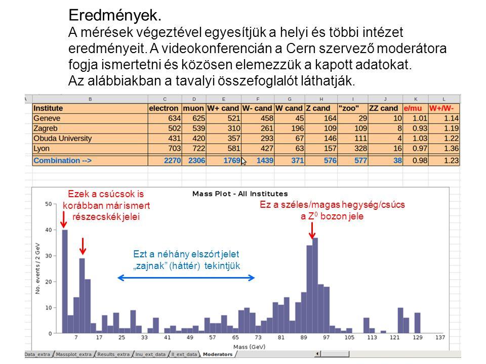 """Az eredményeket majd egy ilyen Excel táblázatba kell beírnotok! Kitöltési segítség/emlékeztető """"Zoo"""": 2 azonos töltésű vagy 3 részecskét látunk: """"zoo"""""""