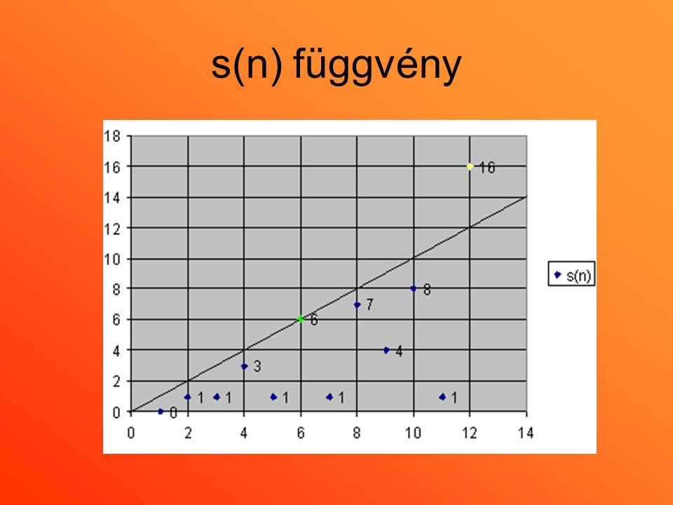 •Az s(n) és n viszonya alapján 3 csoportra oszthatjuk a számokat: •Ha s(n) < n, akkor a szám hiányos, pl.: s(9)=1+3=4 < 9 •Ha s(n) > n, akkor a szám bővelkedő pl.: s(12)=1+2+3+4+6=16 > 12 •Ha s(n) = n, akkor a szám tökéletes pl.: s(6)=1+2+3=6.
