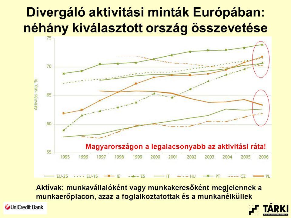 Divergáló aktivitási minták Európában: néhány kiválasztott ország összevetése Aktívak: munkavállalóként vagy munkakeresőként megjelennek a munkaerőpiacon, azaz a foglalkoztatottak és a munkanélküliek Magyarországon a legalacsonyabb az aktivitási ráta!