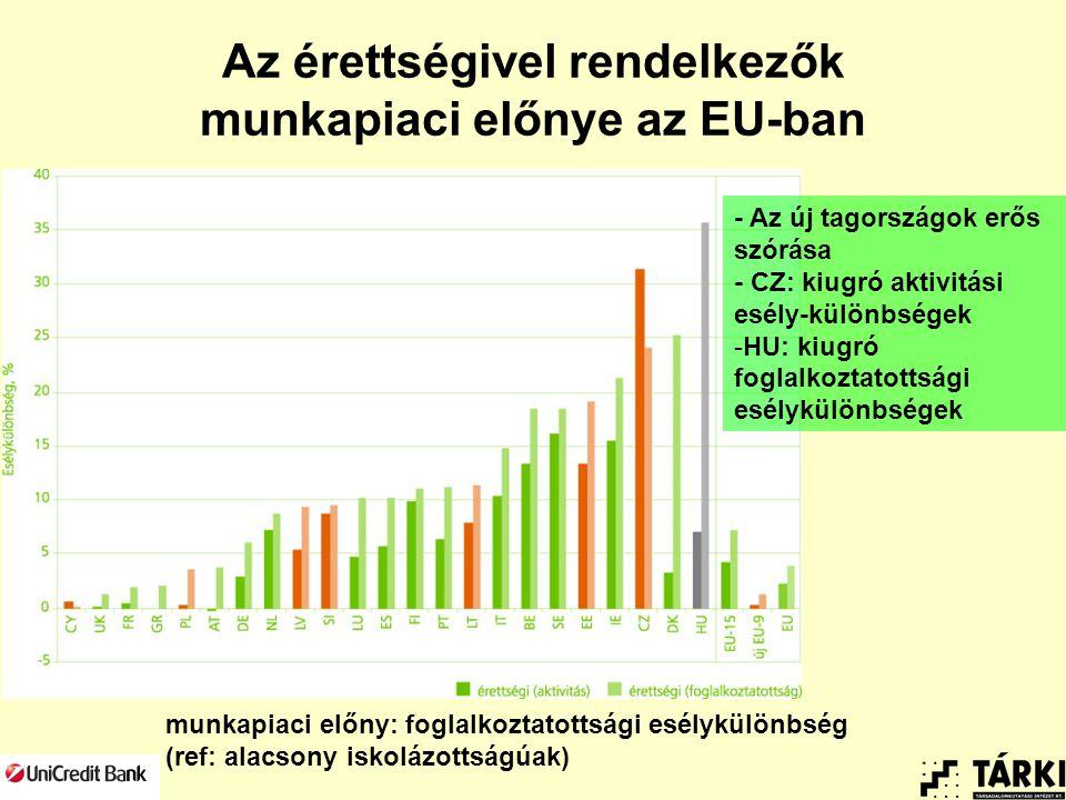 Az érettségivel rendelkezők munkapiaci előnye az EU-ban munkapiaci előny: foglalkoztatottsági esélykülönbség (ref: alacsony iskolázottságúak) - Az új tagországok erős szórása - CZ: kiugró aktivitási esély-különbségek -HU: kiugró foglalkoztatottsági esélykülönbségek