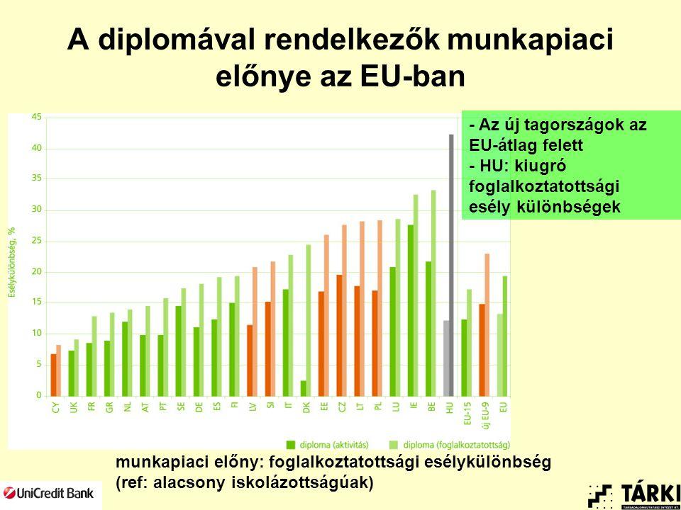 A diplomával rendelkezők munkapiaci előnye az EU-ban munkapiaci előny: foglalkoztatottsági esélykülönbség (ref: alacsony iskolázottságúak) - Az új tagországok az EU-átlag felett - HU: kiugró foglalkoztatottsági esély különbségek