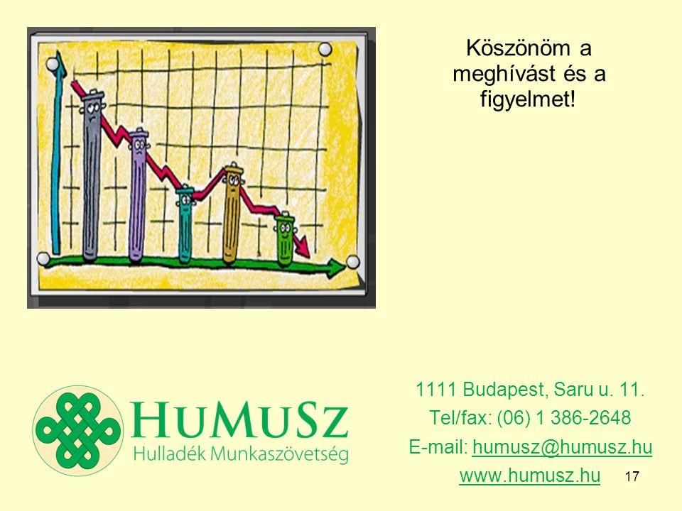 17 1111 Budapest, Saru u. 11.