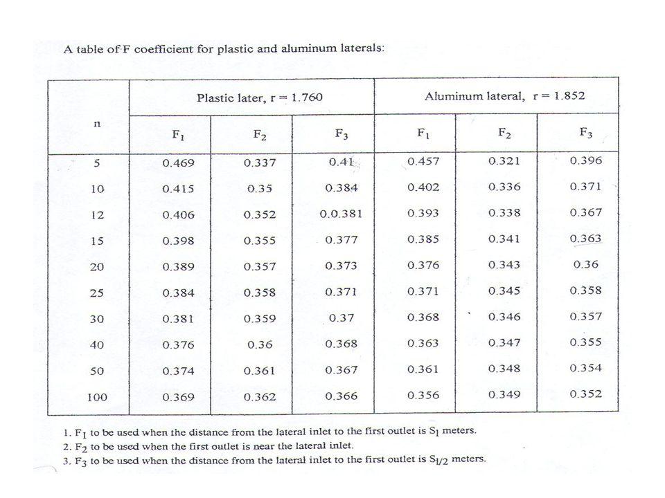 Jellemzők: •az átlagos nyomás (h a ) egyenlő az öntözőberendezés működéséhez szükséges (h s ) nyomással, •az elsőt öntözőberendezés a belépő nyílástól fél osztásnyi távolságban helyezkedik el, amint az ábrán látható: •a veszteségek háromnegyede a laterális első kétötödén keletkezik.
