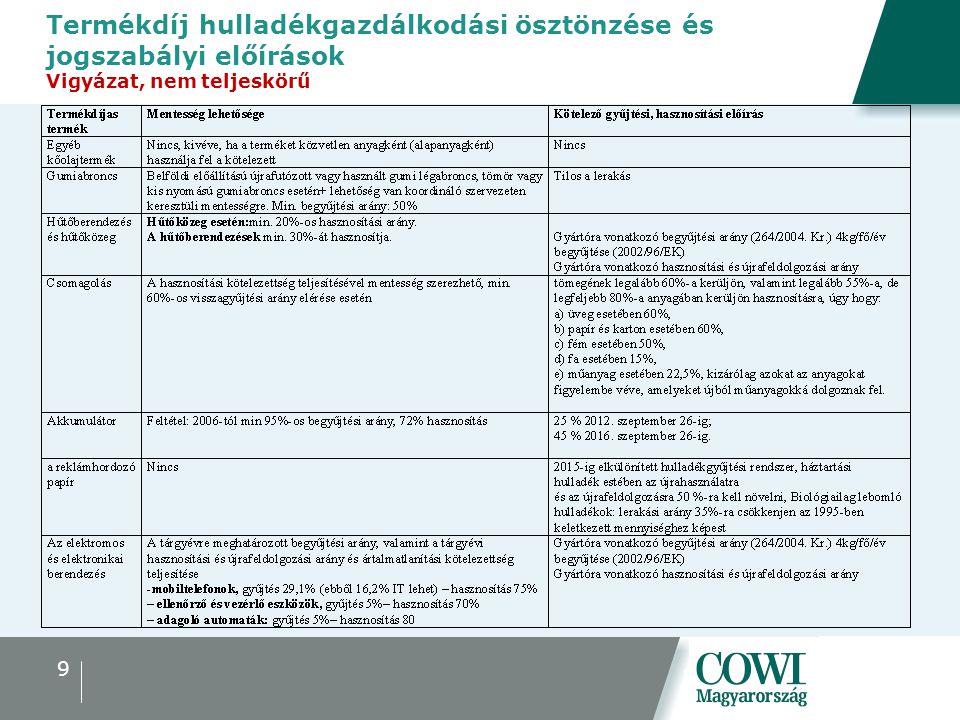 Termékdíj hulladékgazdálkodási ösztönzése és jogszabályi előírások Vigyázat, nem teljeskörű 9