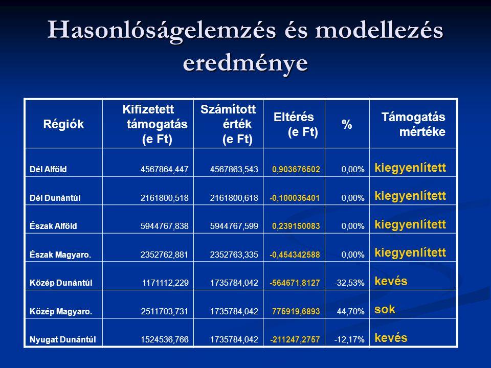 Hasonlóságelemzés és modellezés eredménye Régiók Kifizetett támogatás (e Ft) Számított érték (e Ft) Eltérés (e Ft) % Támogatás mértéke Dél Alföld4567864,4474567863,5430,9036765020,00% kiegyenlített Dél Dunántúl2161800,5182161800,618-0,1000364010,00% kiegyenlített Észak Alföld5944767,8385944767,5990,2391500830,00% kiegyenlített Észak Magyaro.2352762,8812352763,335-0,4543425880,00% kiegyenlített Közép Dunántúl1171112,2291735784,042-564671,8127-32,53% kevés Közép Magyaro.2511703,7311735784,042775919,689344,70% sok Nyugat Dunántúl1524536,7661735784,042-211247,2757-12,17% kevés