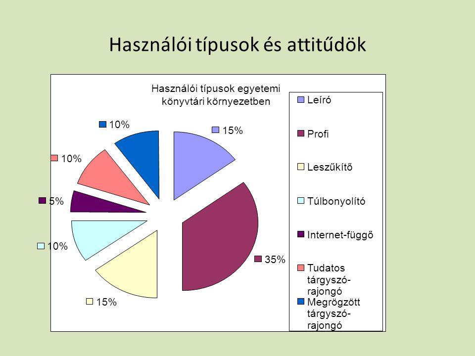 Használói típusok és attitűdök Használói típusok egyetemi könyvtári környezetben 15% 35% 15% 10% 5% 10% Leíró Profi Leszűkítő Túlbonyolító Internet-függő Tudatos tárgyszó- rajongó Megrögzött tárgyszó- rajongó