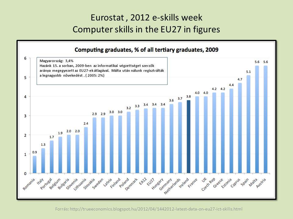 Eurostat, 2012 e-skills week Computer skills in the EU27 in figures Forrás: http://trueeconomics.blogspot.hu/2012/04/1442012-latest-data-on-eu27-ict-skills.html Magyarország: 74, 98 EU27: 78, 96