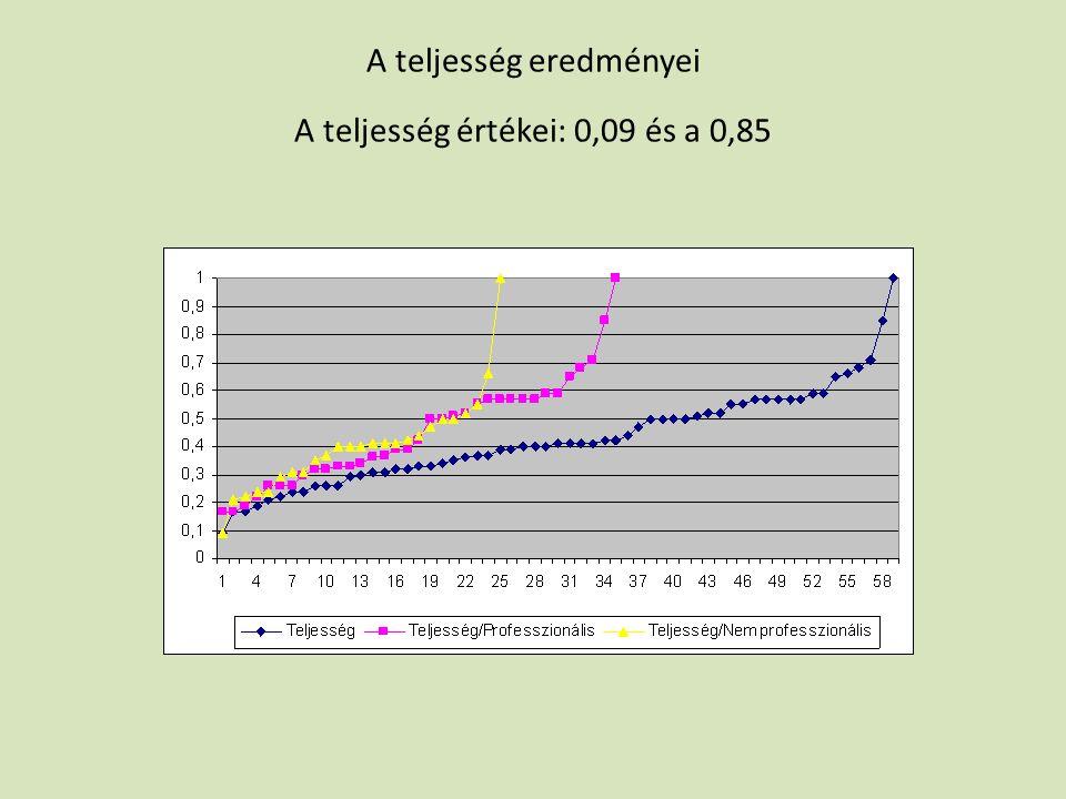 A teljesség eredményei A teljesség értékei: 0,09 és a 0,85