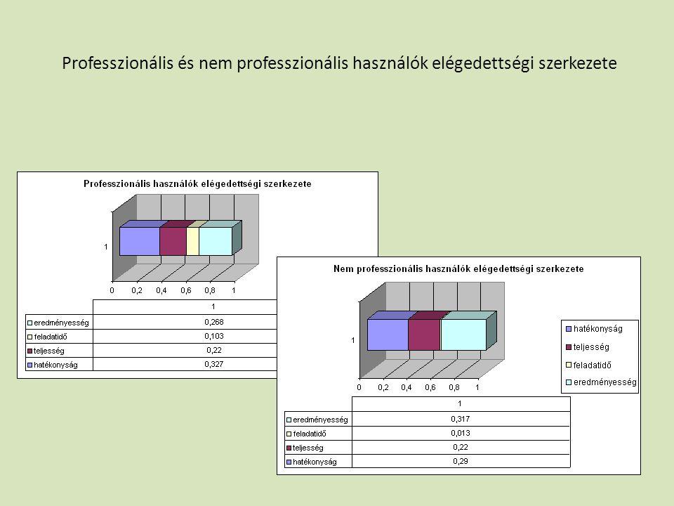 Professzionális és nem professzionális használók elégedettségi szerkezete