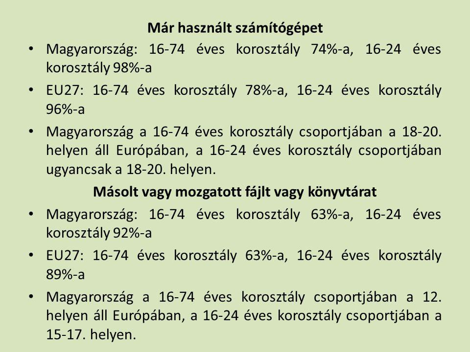 Már használt számítógépet • Magyarország: 16-74 éves korosztály 74%-a, 16-24 éves korosztály 98%-a • EU27: 16-74 éves korosztály 78%-a, 16-24 éves korosztály 96%-a • Magyarország a 16-74 éves korosztály csoportjában a 18-20.