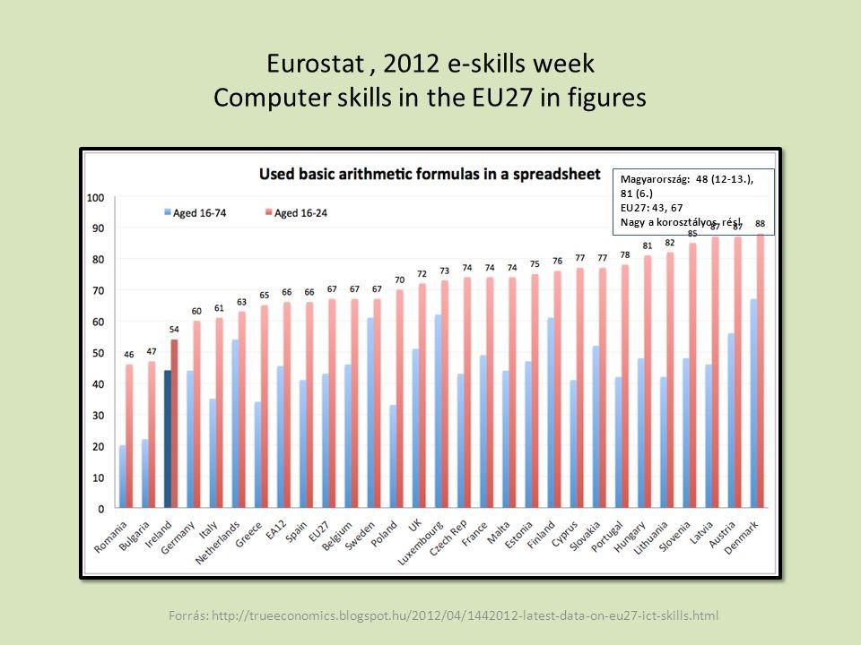Eurostat, 2012 e-skills week Computer skills in the EU27 in figures Forrás: http://trueeconomics.blogspot.hu/2012/04/1442012-latest-data-on-eu27-ict-skills.html Magyarország: 20 (22.), 45 (23.) EU27: 31,59