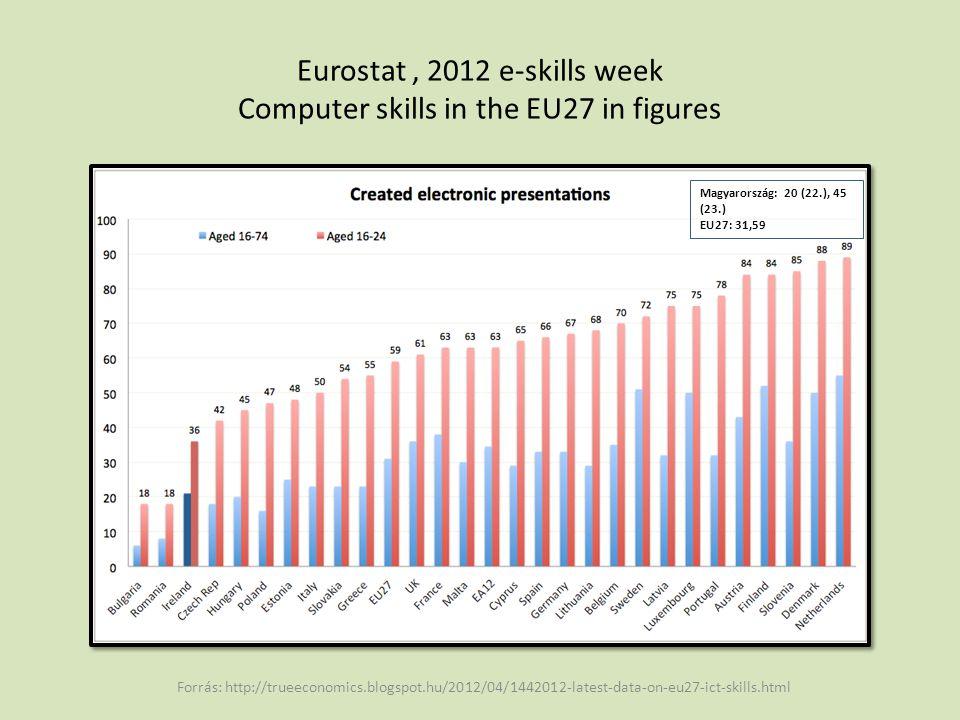 Eurostat, 2012 e-skills week Computer skills in the EU27 in figures Forrás: http://trueeconomics.blogspot.hu/2012/04/1442012-latest-data-on-eu27-ict-skills.html Magyarország: 11(7-11.), 25 (6.) EU27: 10, 20