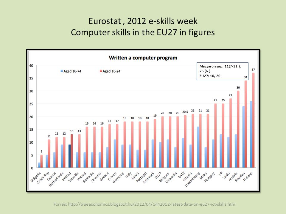 Eurostat, 2012 e-skills week Computer skills in the EU27 in figures Forrás: http://trueeconomics.blogspot.hu/2012/04/1442012-latest-data-on-eu27-ict-s