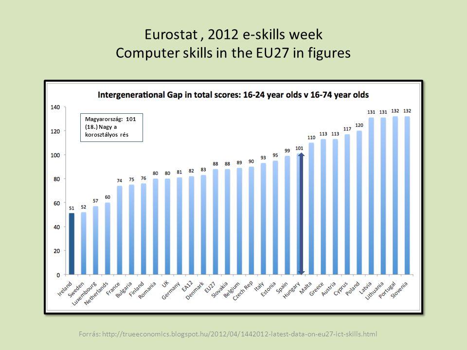 Eurostat, 2012 e-skills week Computer skills in the EU27 in figures Forrás: http://trueeconomics.blogspot.hu/2012/04/1442012-latest-data-on-eu27-ict-skills.html Magyarország: 375 pont (18.)