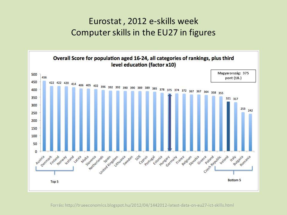 • Magyarország a fiatalabb korosztály 16-24 évesek csoportjában a számítógépes jártasság összesített pontszáma alapján az EU27 országai közül a 18.