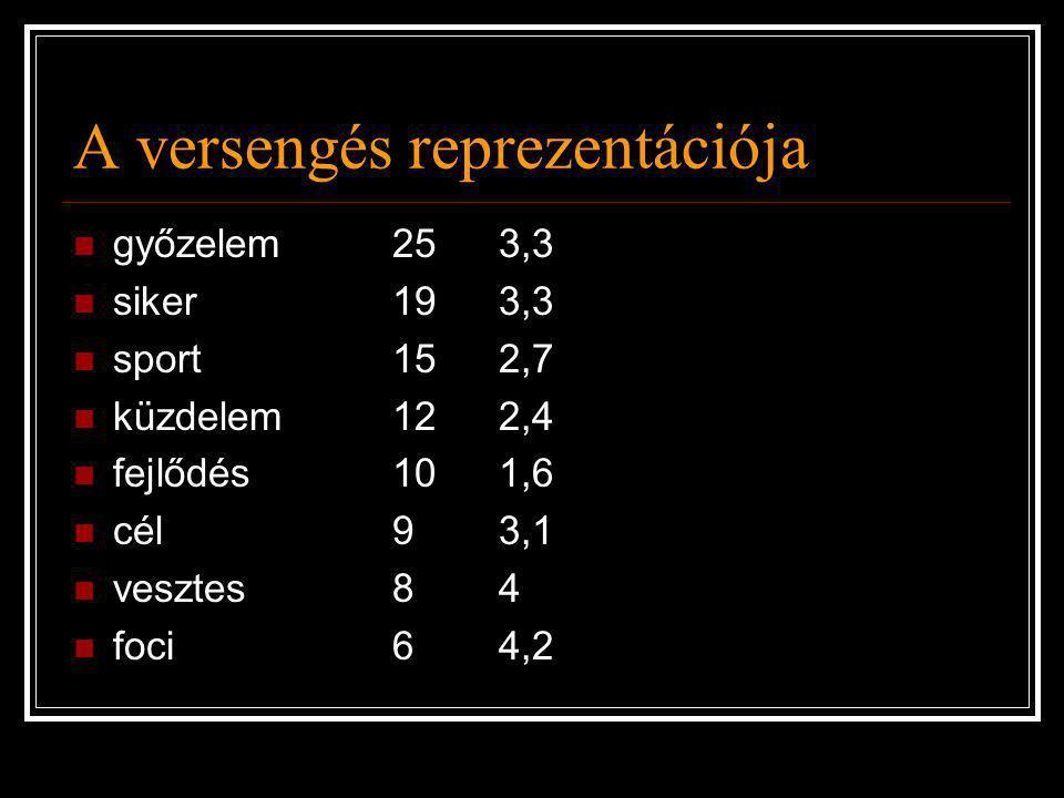 A versengés reprezentációja  győzelem253,3  siker193,3  sport152,7  küzdelem122,4  fejlődés101,6  cél93,1  vesztes84  foci64,2