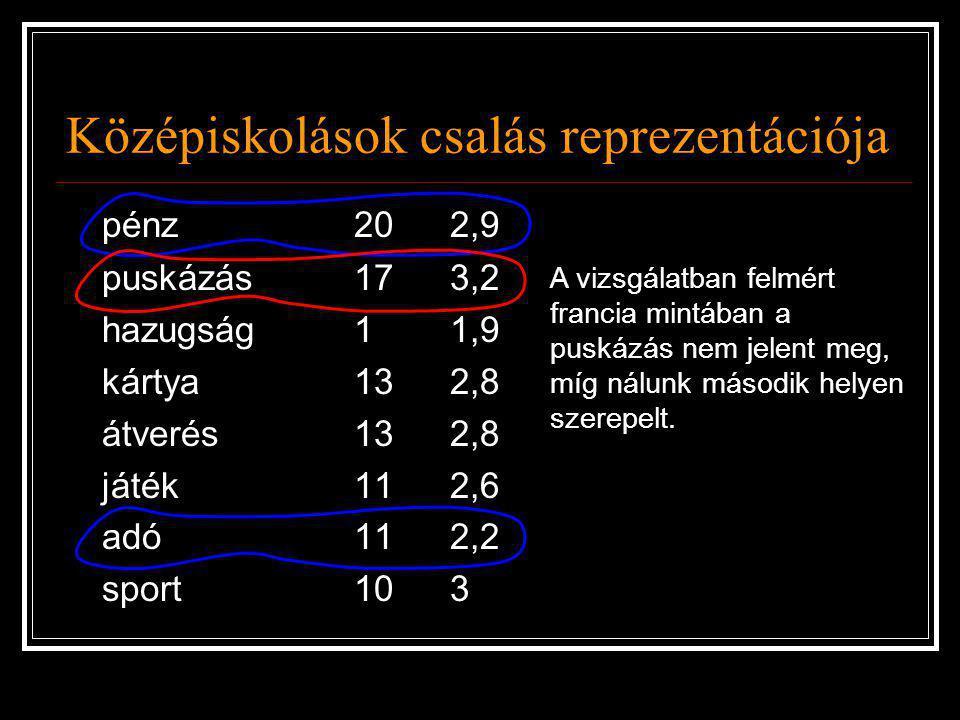 Középiskolások csalás reprezentációja pénz202,9 puskázás173,2 hazugság11,9 kártya132,8 átverés132,8 játék112,6 adó112,2 sport103 A vizsgálatban felmér