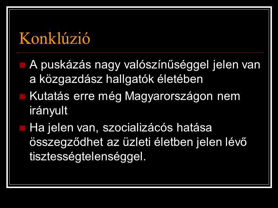 Konklúzió  A puskázás nagy valószínűséggel jelen van a közgazdász hallgatók életében  Kutatás erre még Magyarországon nem irányult  Ha jelen van, s