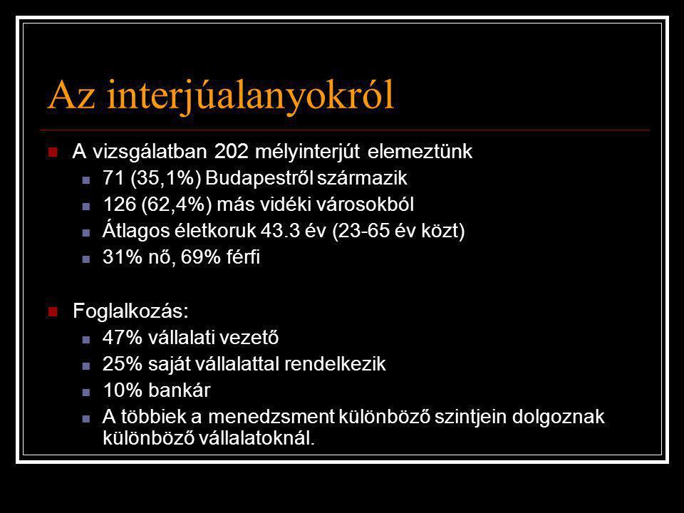 Az interjúalanyokról  A vizsgálatban 202 mélyinterjút elemeztünk  71 (35,1%) Budapestről származik  126 (62,4%) más vidéki városokból  Átlagos éle