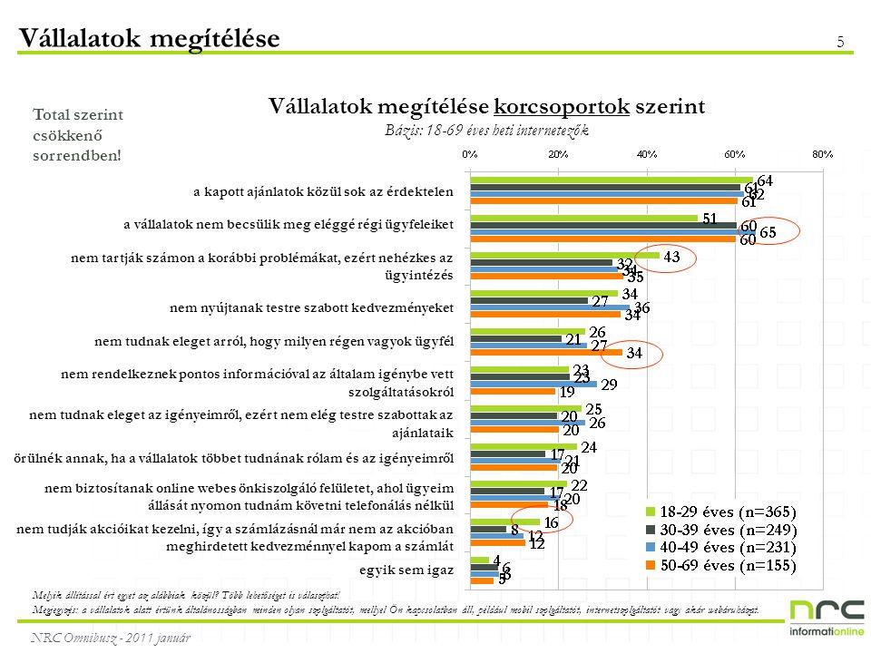NRC Omnibusz - 2011 január 5 Vállalatok megítélése Vállalatok megítélése korcsoportok szerint Bázis: 18-69 éves heti internetezők Total szerint csökkenő sorrendben.