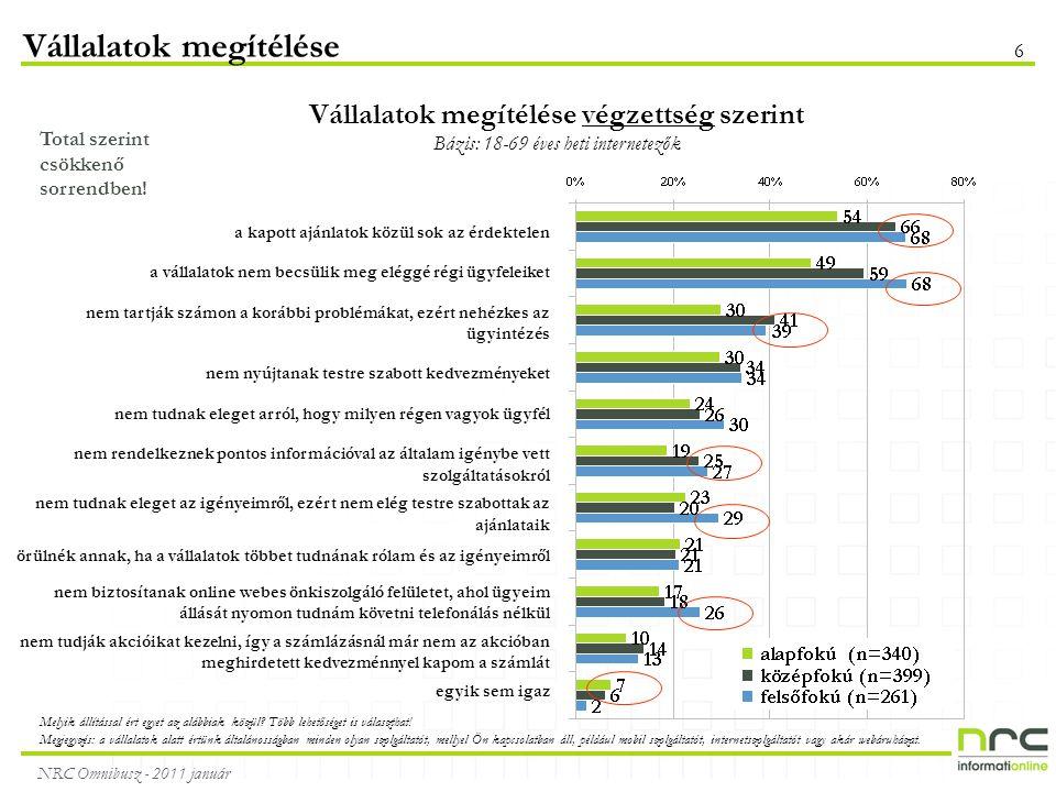 NRC Omnibusz - 2011 január 6 Vállalatok megítélése Vállalatok megítélése végzettség szerint Bázis: 18-69 éves heti internetezők Total szerint csökkenő sorrendben.