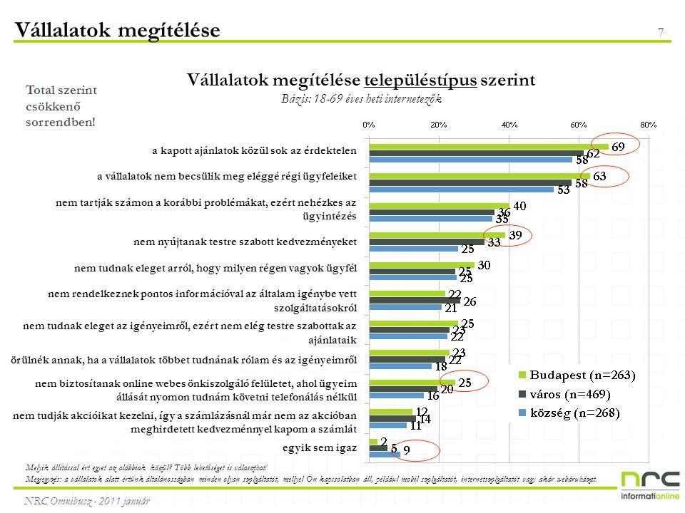 NRC Omnibusz - 2011 január 7 Vállalatok megítélése Vállalatok megítélése településtípus szerint Bázis: 18-69 éves heti internetezők Total szerint csökkenő sorrendben.