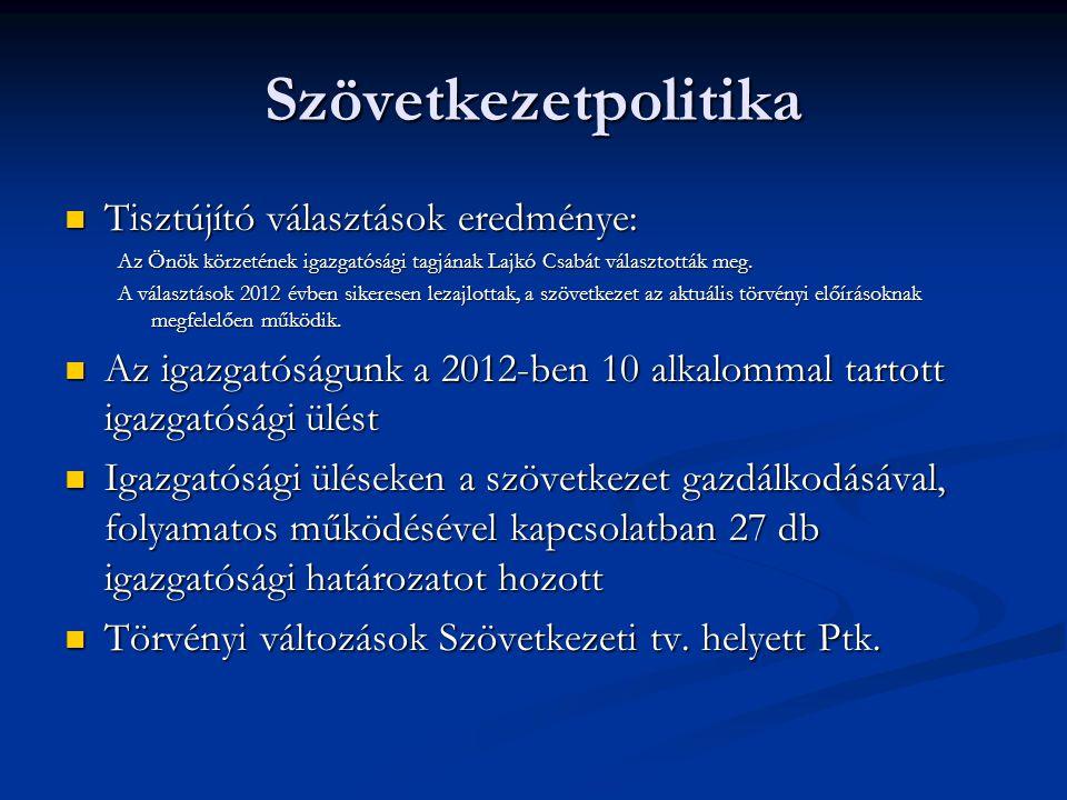 Szövetkezetpolitika  Tisztújító választások eredménye: Az Önök körzetének igazgatósági tagjának Lajkó Csabát választották meg. A választások 2012 évb