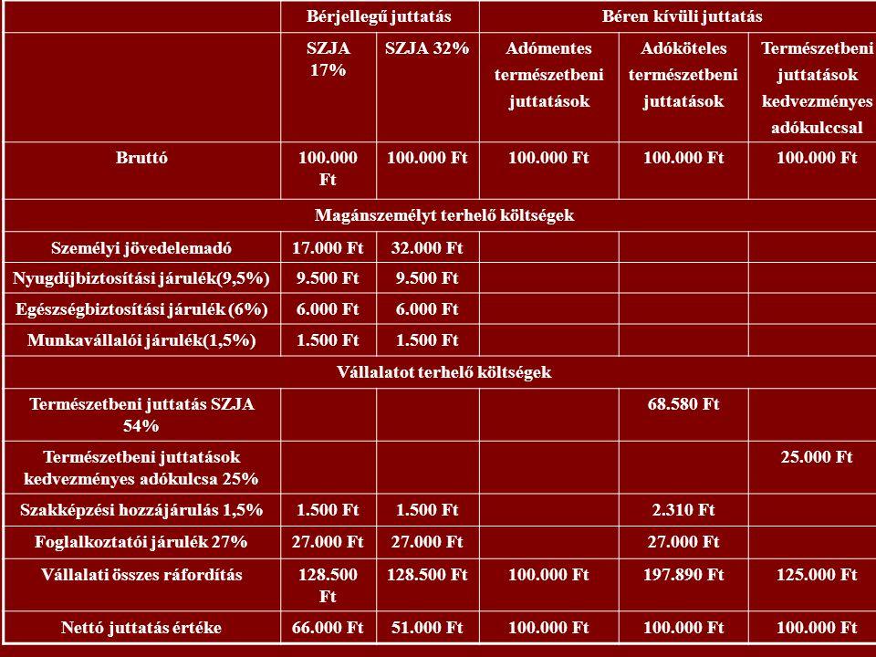 Bérjellegű juttatásBéren kívüli juttatás SZJA 17% SZJA 32%Adómentes természetbeni juttatások Adóköteles természetbeni juttatások Természetbeni juttatások kedvezményes adókulccsal Bruttó100.000 Ft Magánszemélyt terhelő költségek Személyi jövedelemadó17.000 Ft32.000 Ft Nyugdíjbiztosítási járulék(9,5%)9.500 Ft Egészségbiztosítási járulék (6%)6.000 Ft Munkavállalói járulék(1,5%)1.500 Ft Vállalatot terhelő költségek Természetbeni juttatás SZJA 54% 68.580 Ft Természetbeni juttatások kedvezményes adókulcsa 25% 25.000 Ft Szakképzési hozzájárulás 1,5%1.500 Ft 2.310 Ft Foglalkoztatói járulék 27%27.000 Ft Vállalati összes ráfordítás128.500 Ft 100.000 Ft197.890 Ft125.000 Ft Nettó juttatás értéke66.000 Ft51.000 Ft100.000 Ft