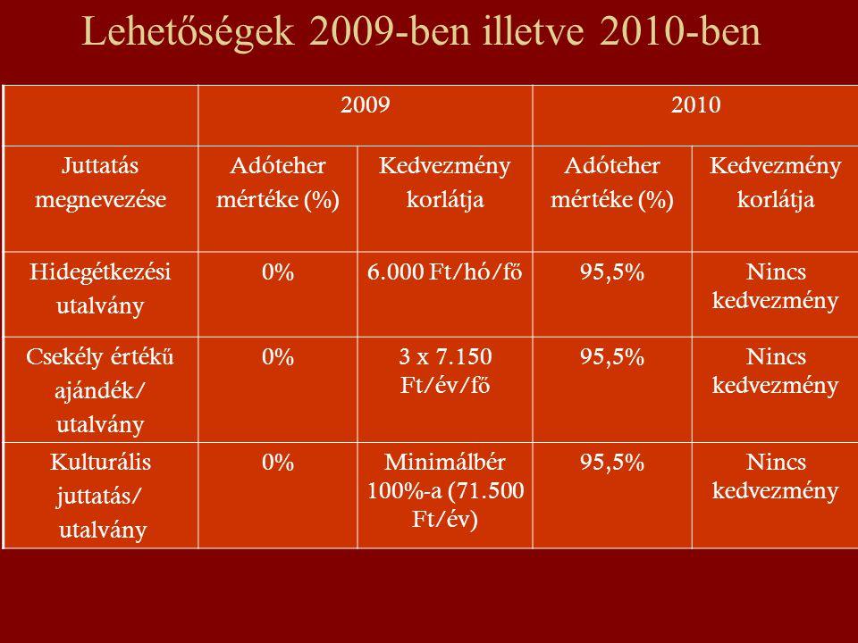 Lehetőségek 2009-ben illetve 2010-ben 20092010 Juttatás megnevezése Adóteher mértéke (%) Kedvezmény korlátja Adóteher mértéke (%) Kedvezmény korlátja Hidegétkezési utalvány 0%6.000 Ft/hó/f ő 95,5%Nincs kedvezmény Csekély érték ű ajándék/ utalvány 0%3 x 7.150 Ft/év/f ő 95,5%Nincs kedvezmény Kulturális juttatás/ utalvány 0%Minimálbér 100%-a (71.500 Ft/év) 95,5%Nincs kedvezmény
