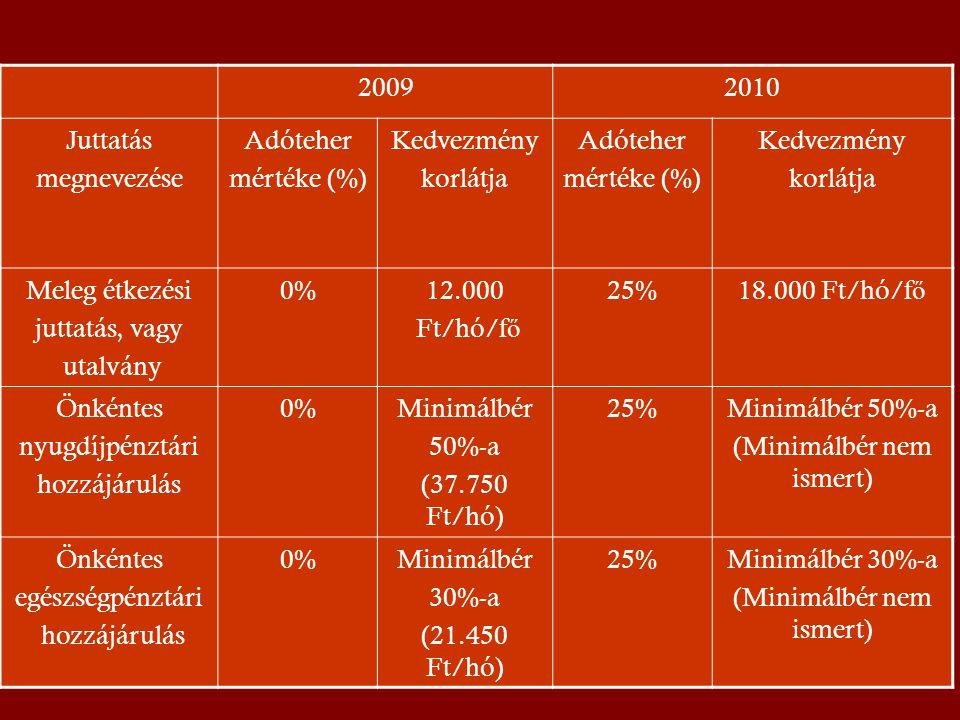 20092010 Juttatás megnevezése Adóteher mértéke (%) Kedvezmény korlátja Adóteher mértéke (%) Kedvezmény korlátja Meleg étkezési juttatás, vagy utalvány 0%12.000 Ft/hó/f ő 25%18.000 Ft/hó/f ő Önkéntes nyugdíjpénztári hozzájárulás 0%Minimálbér 50%-a (37.750 Ft/hó) 25%Minimálbér 50%-a (Minimálbér nem ismert) Önkéntes egészségpénztári hozzájárulás 0%Minimálbér 30%-a (21.450 Ft/hó) 25%Minimálbér 30%-a (Minimálbér nem ismert)
