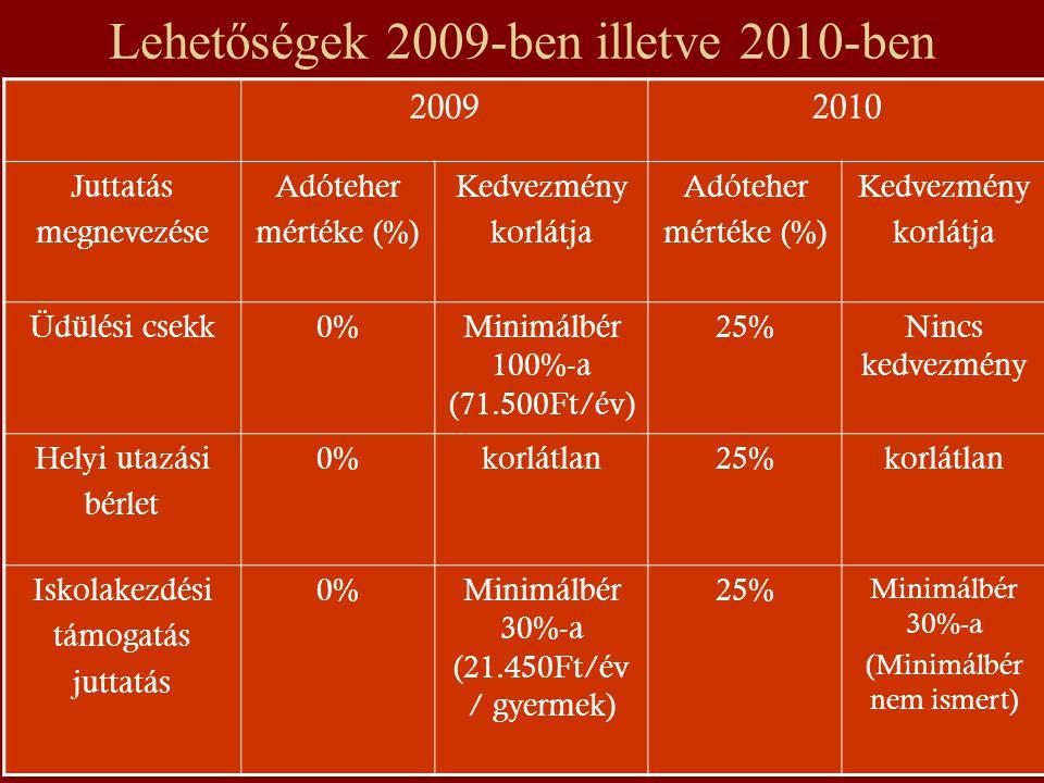 Lehetőségek 2009-ben illetve 2010-ben 20092010 Juttatás megnevezése Adóteher mértéke (%) Kedvezmény korlátja Adóteher mértéke (%) Kedvezmény korlátja Üdülési csekk0%Minimálbér 100%-a (71.500Ft/év) 25%Nincs kedvezmény Helyi utazási bérlet 0%korlátlan25%korlátlan Iskolakezdési támogatás juttatás 0%Minimálbér 30%-a (21.450Ft/év / gyermek) 25% Minimálbér 30%-a (Minimálbér nem ismert)