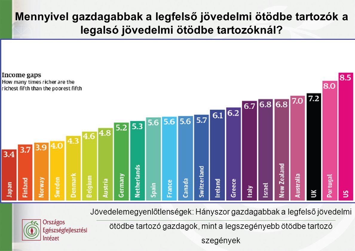 Mennyivel gazdagabbak a legfelső jövedelmi ötödbe tartozók a legalsó jövedelmi ötödbe tartozóknál? Jövedelemegyenlőtlenségek: Hányszor gazdagabbak a l