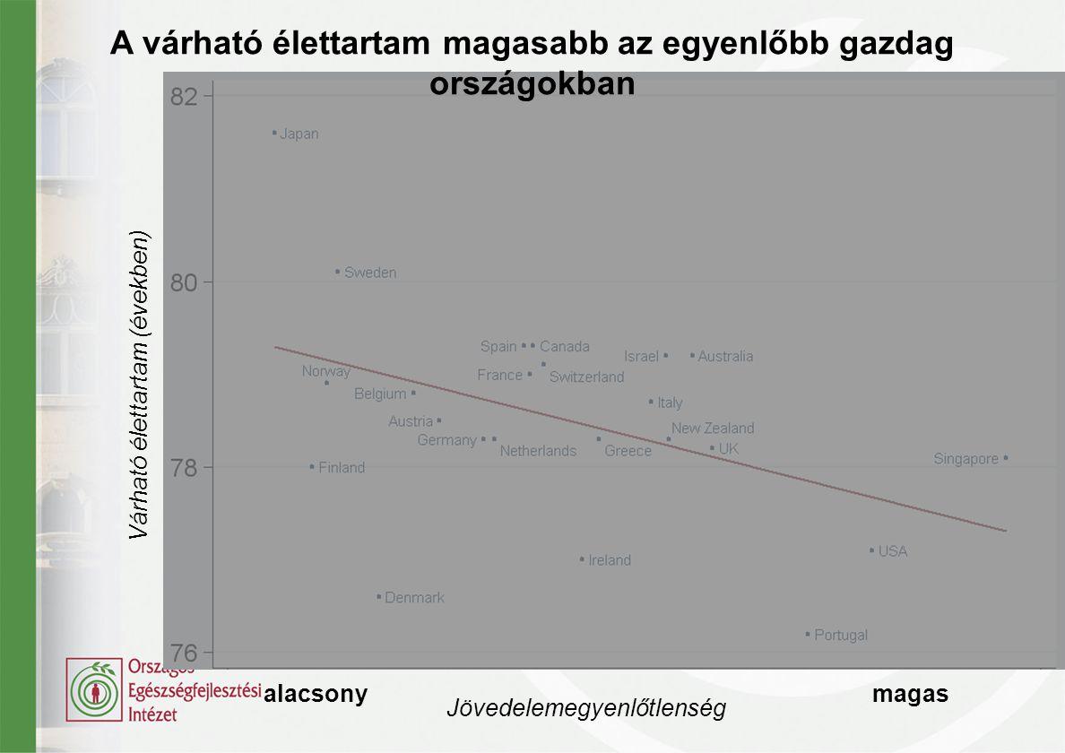A várható élettartam magasabb az egyenlőbb gazdag országokban Várható élettartam (években) alacsony magas Jövedelemegyenlőtlenség