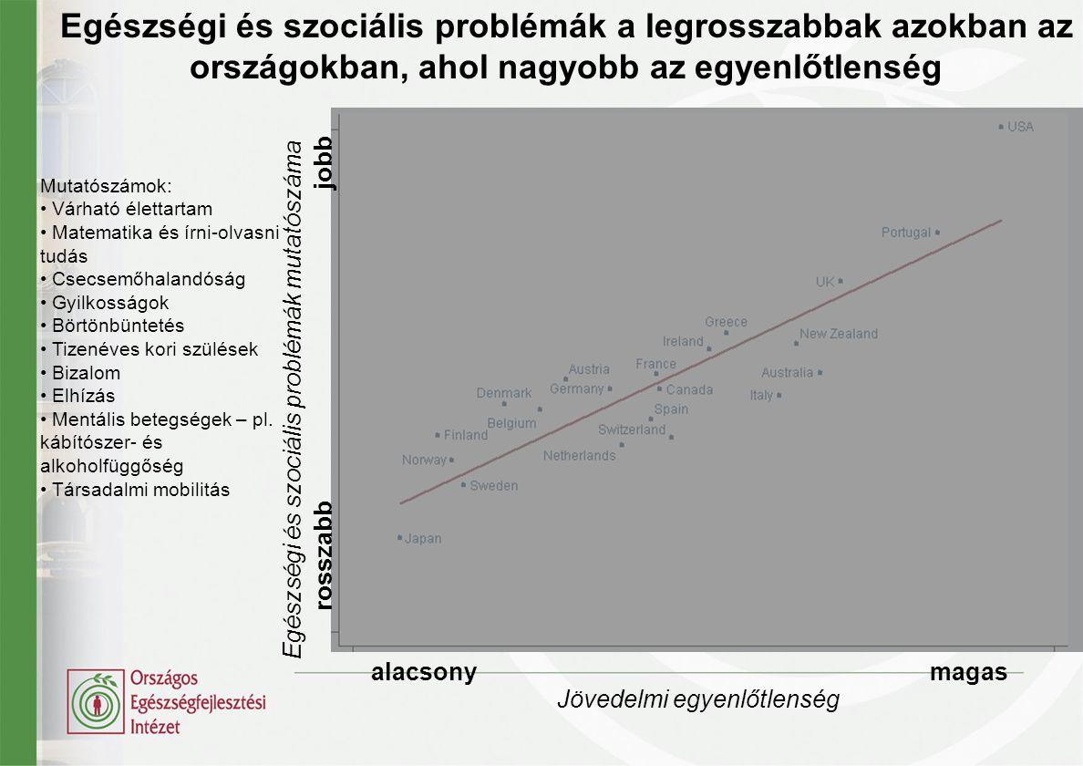Egészségi és szociális problémák a legrosszabbak azokban az országokban, ahol nagyobb az egyenlőtlenség Mutatószámok: • Várható élettartam • Matematik