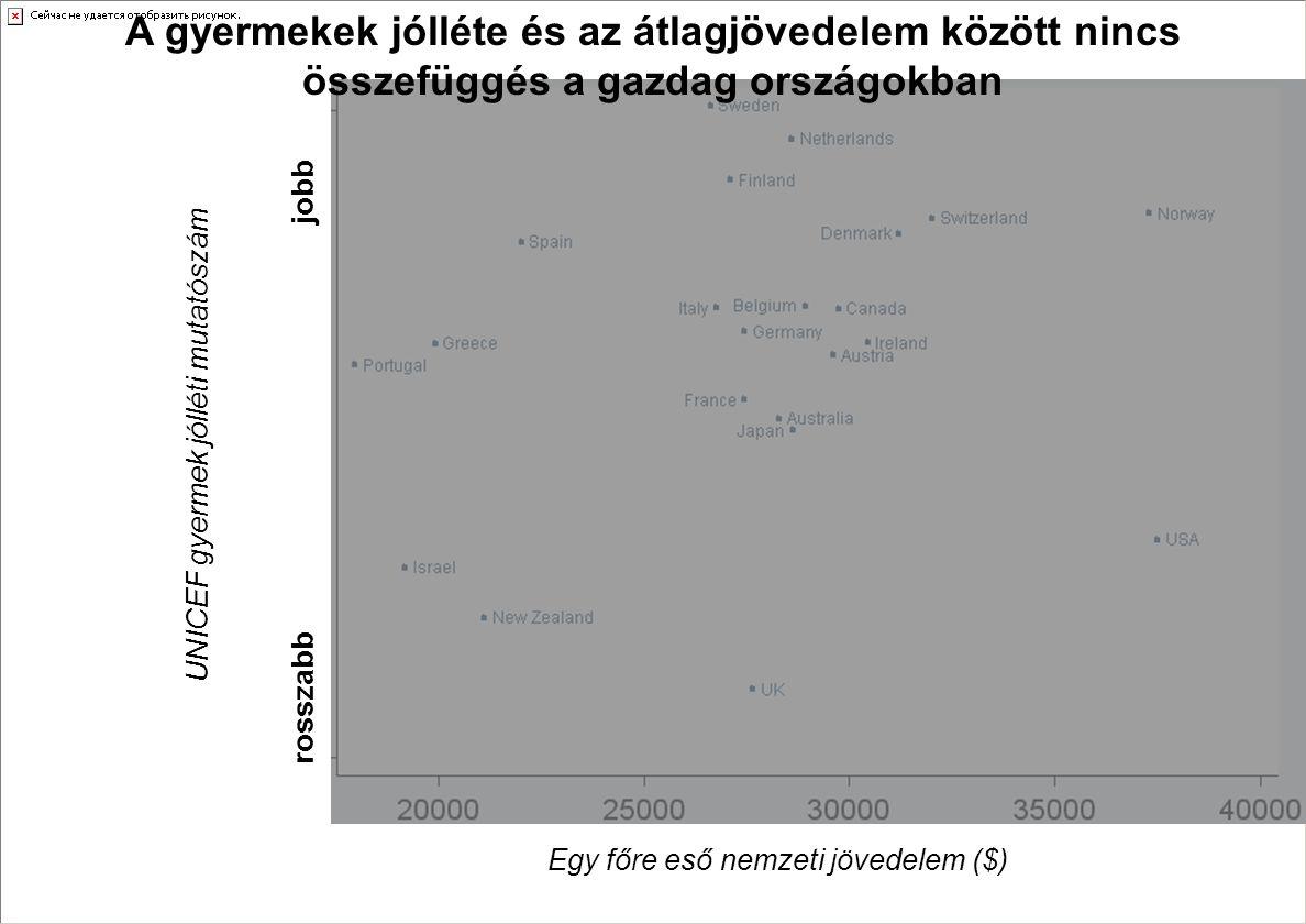 A gyermekek jólléte és az átlagjövedelem között nincs összefüggés a gazdag országokban UNICEF gyermek jólléti mutatószám rosszabb jobb Egy főre eső ne