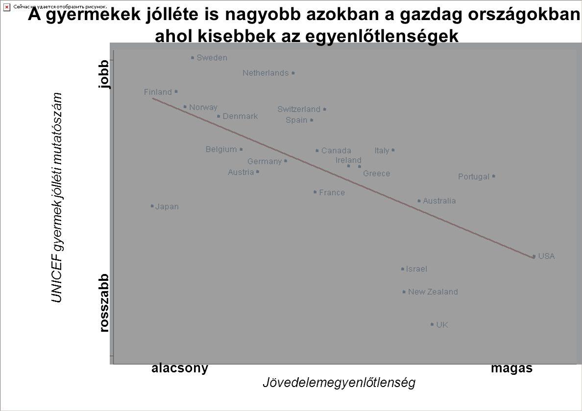 A gyermekek jólléte is nagyobb azokban a gazdag országokban, ahol kisebbek az egyenlőtlenségek UNICEF gyermek jólléti mutatószám rosszabb jobb Jövedel
