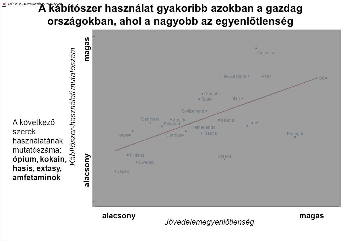 A kábítószer használat gyakoribb azokban a gazdag országokban, ahol a nagyobb az egyenlőtlenség Kábítószer-használati mutatószám alacsony magas Jövede