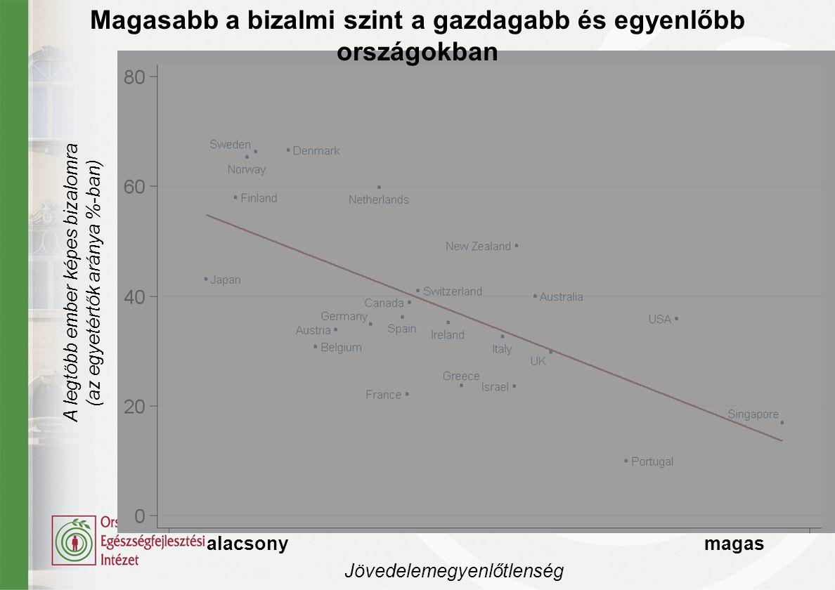 alacsony magas Jövedelemegyenlőtlenség Magasabb a bizalmi szint a gazdagabb és egyenlőbb országokban A legtöbb ember képes bizalomra (az egyetértők ar