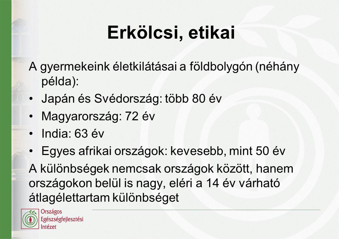 Erkölcsi, etikai A gyermekeink életkilátásai a földbolygón (néhány példa): •Japán és Svédország: több 80 év •Magyarország: 72 év •India: 63 év •Egyes